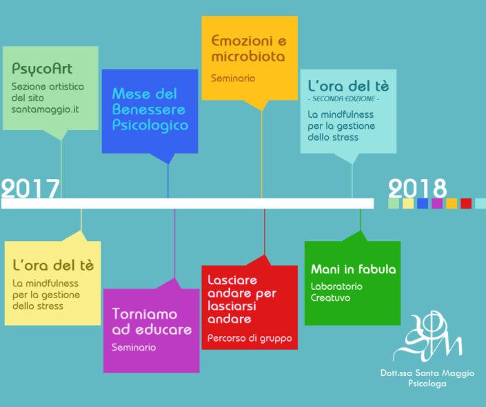 Timeline 2017